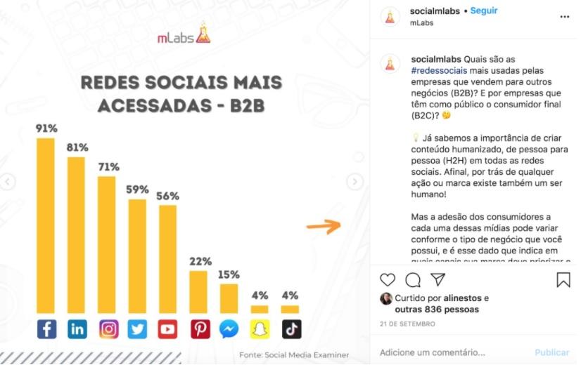 O que e copywriting: nesta publicação do instagram da mLabs podemos ver um ranking das redes sociais mais utilizadas pelo setor B2B, destaque para o facebook que lidera com 91% , seguida pelo LinkedIn com 81%
