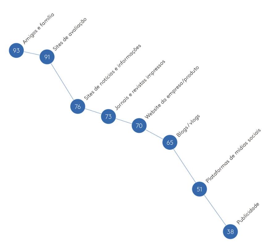 """O que e UGC: neste gráfico estão representadas as maiores influências sobre a decisão das pessoas. Destaque para """"amigos e família"""" e """"sites de avaliação"""" que lideram com 93 e 91%, respectivamente."""