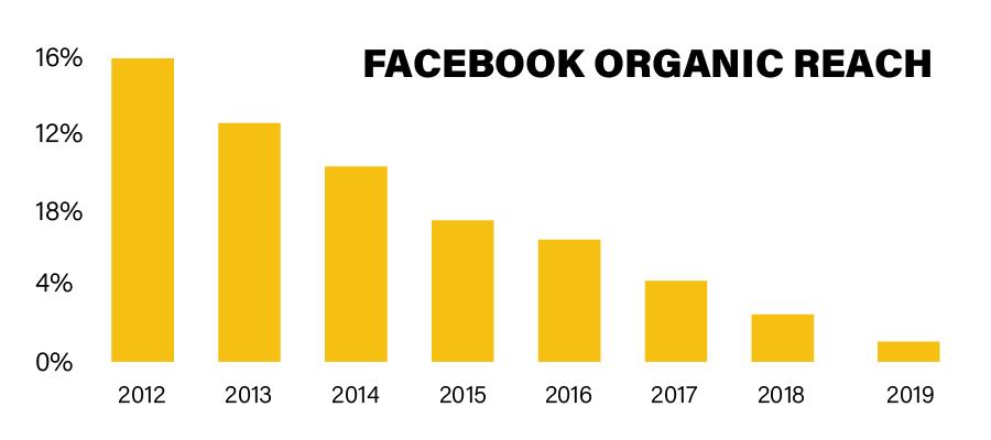 algoritmo do facebook: imagem de um gráfico da Jacobdeen indicando a queda do alcance orgânico no Facebook ao longo dos anos