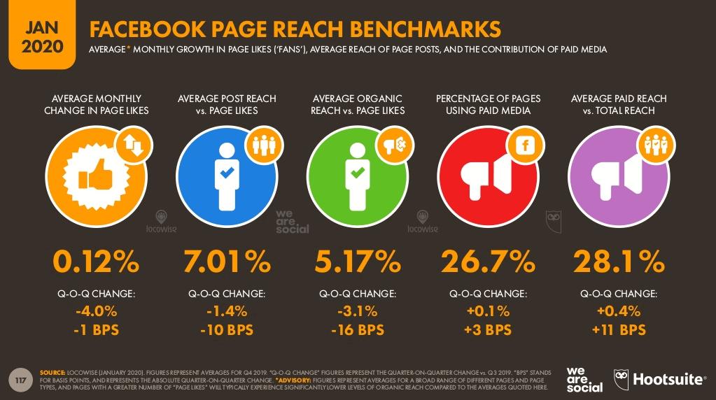 algoritmo do facebook: imagem do site we are social indicando a média de alcance orgânico, em relação ao número de likes das páginas.