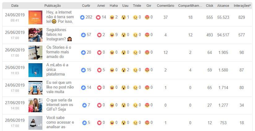 algoritmo do facebook: imagem da análise individual dos melhores conteúdos da mLabs