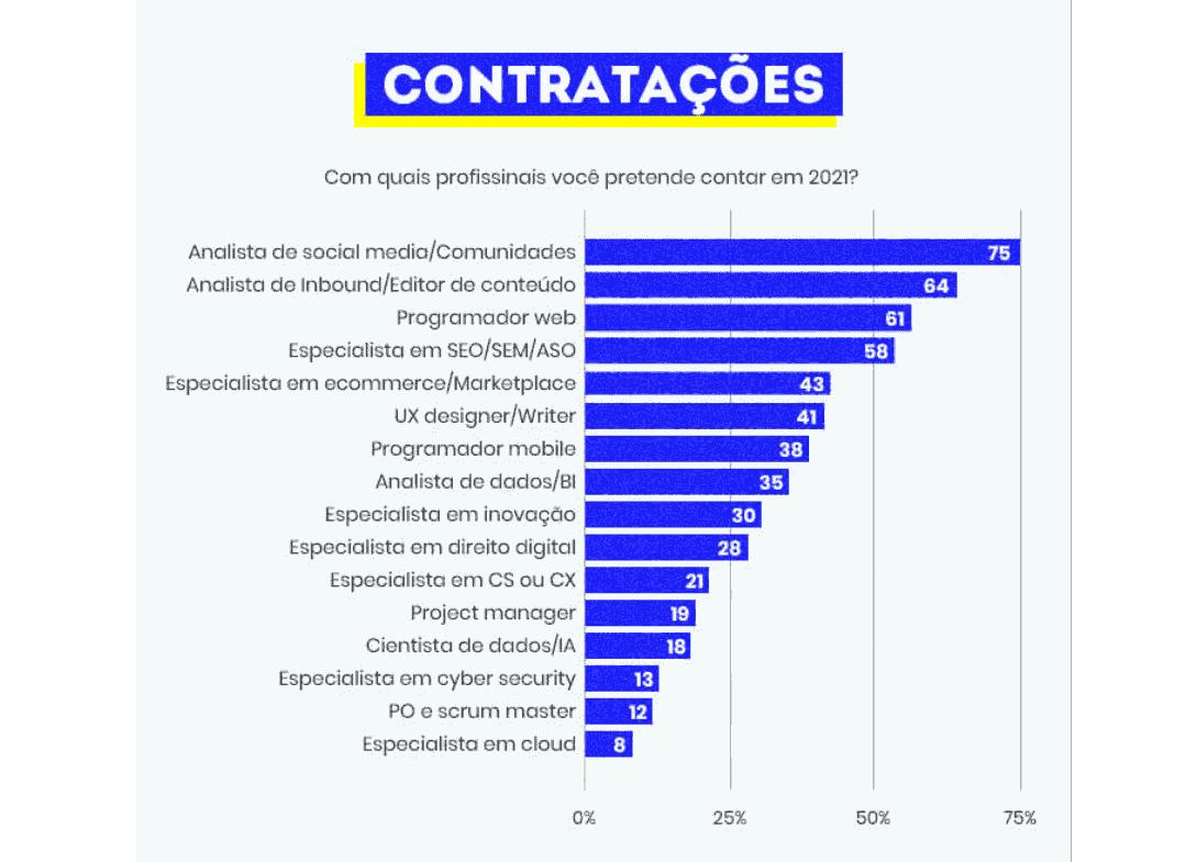 mercado digital: imagem do gráfico indicando as opções de contratações para 2021