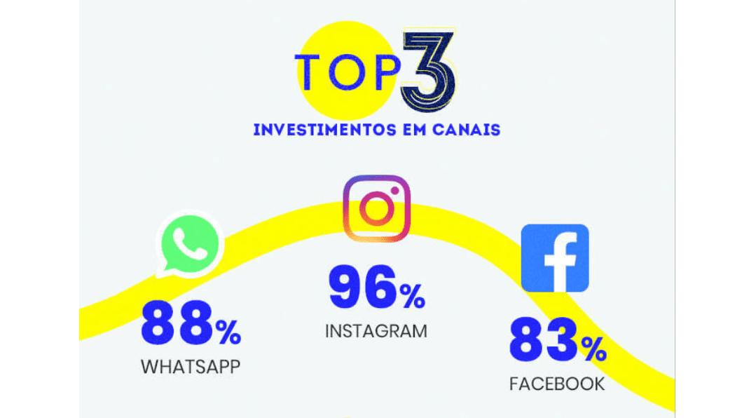 mercado digital: imagem dos top 3 investimentos em canais: Instagram, WhatsApp e Facebook