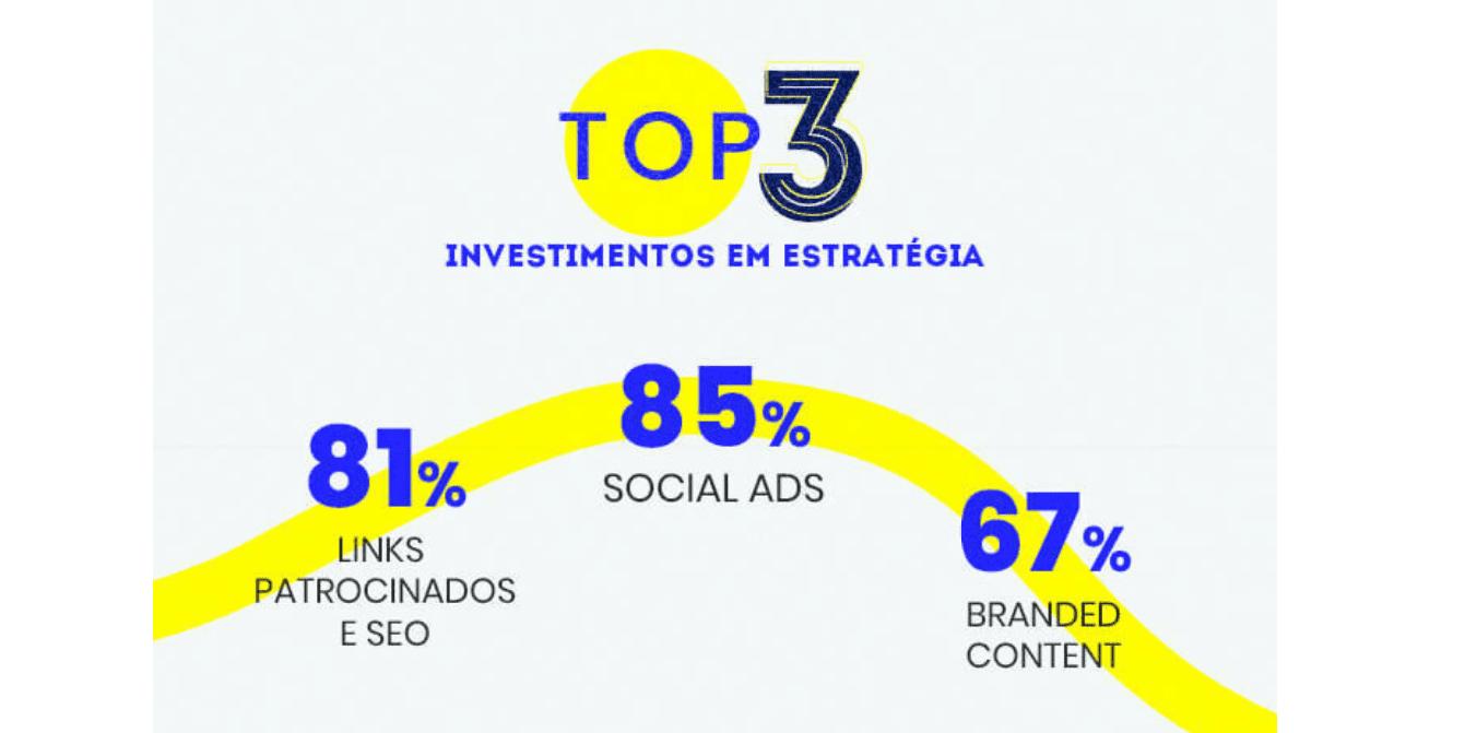 mercado digital: imagem dos top 3 investimentos em estratégias: Social Ads, Links patrocinados e SEO, Branded Content