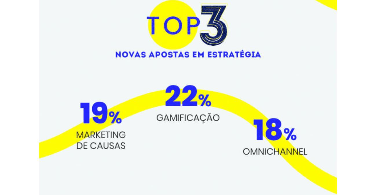 mercado digital: imagem das top 3 apostas de estratégias: Gamificação, Onminichanmel, Marketing das Causas