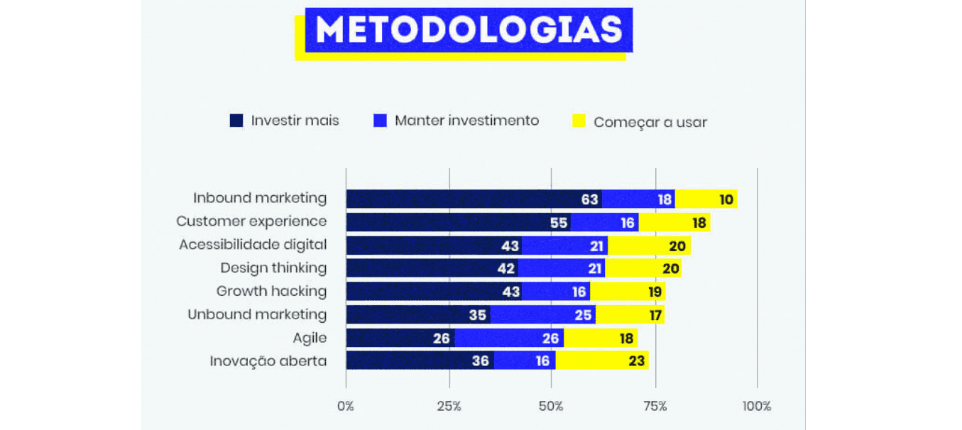mercado digital: imagem do gráfico de metodologias que serão trabalhados em 2021
