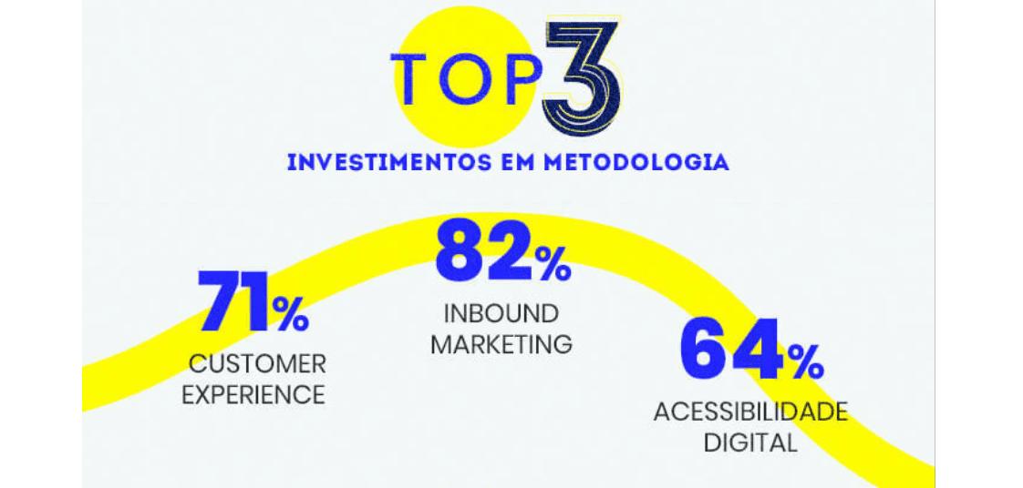 mercado digital: imagem dos top 3 investimentos em metodologias para 2021: Inbound Marketing, Acessibilidade Digital, Customer Experience