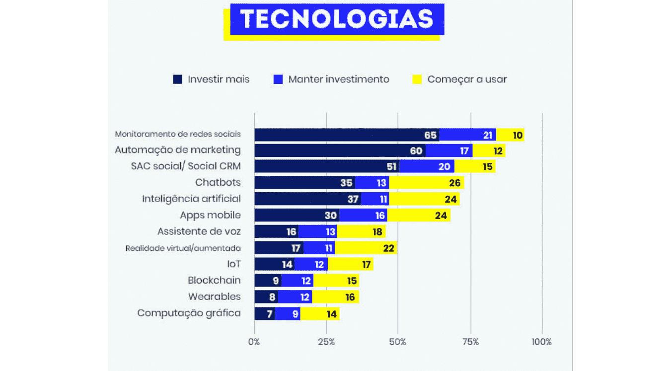 mercado digital: imagem do gráfico de estratégias que serão trabalhados em 2021