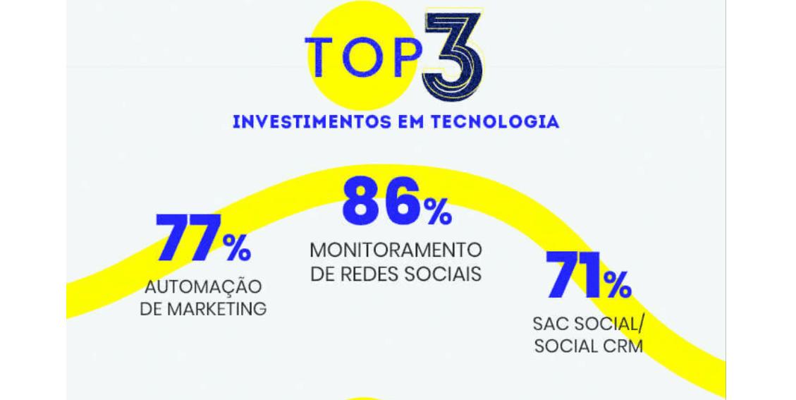 mercado digital: imagem dos top 3 investimentos em tecnologias para 2021: Monitoramento de Redes Sociais, SAC Social/Social CRM, Automação de Marketing