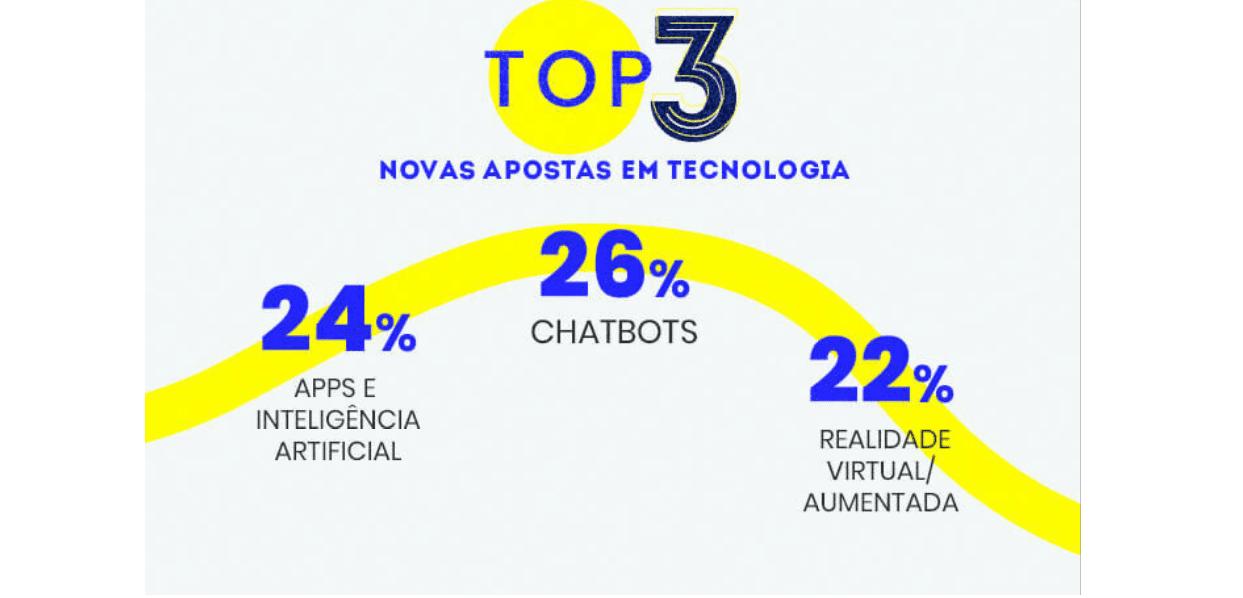 mercado digital: imagem das top 3 apostas de tecnologias para 2021: Chatbos, Apps e Inteligência Artificial, Realidade Virtual/Aumentada