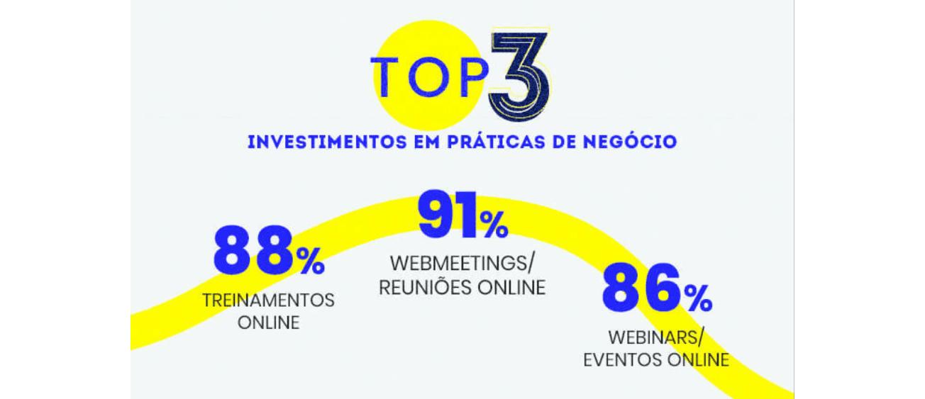mercado digital: imagem dos top 3 investimentos em práticas de negócios para 2021: Webmeetings, Treinamentos Online, Webinars e Eventos Online