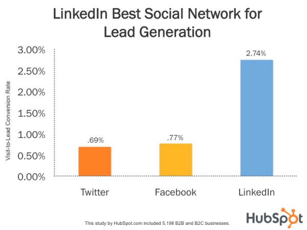 o que é linkedin: imagem do gráfico de geração de leads no Linkedin