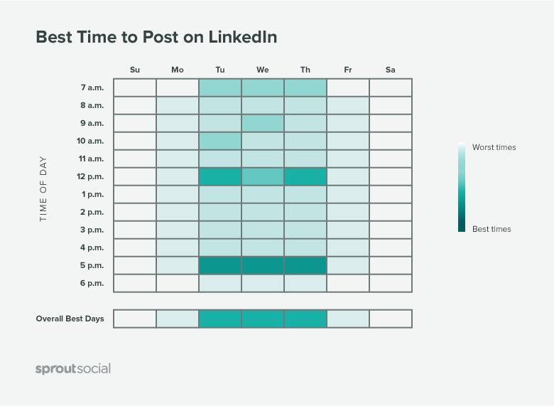 o que é linkedin: imagem do gráfico da SproutSocial com os melhores horários para postar no LinkedIn