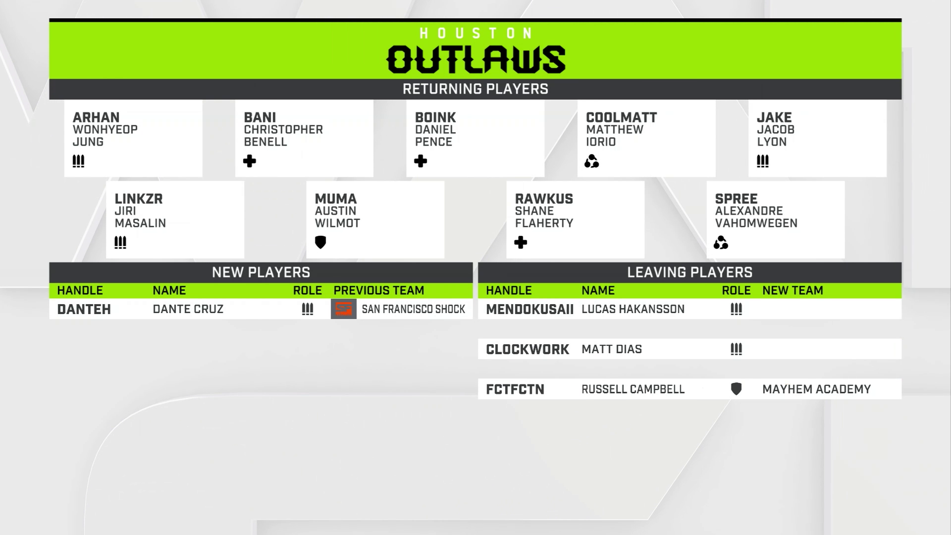 Vorschau zur Overwatch League 2019: Houston Outlaws