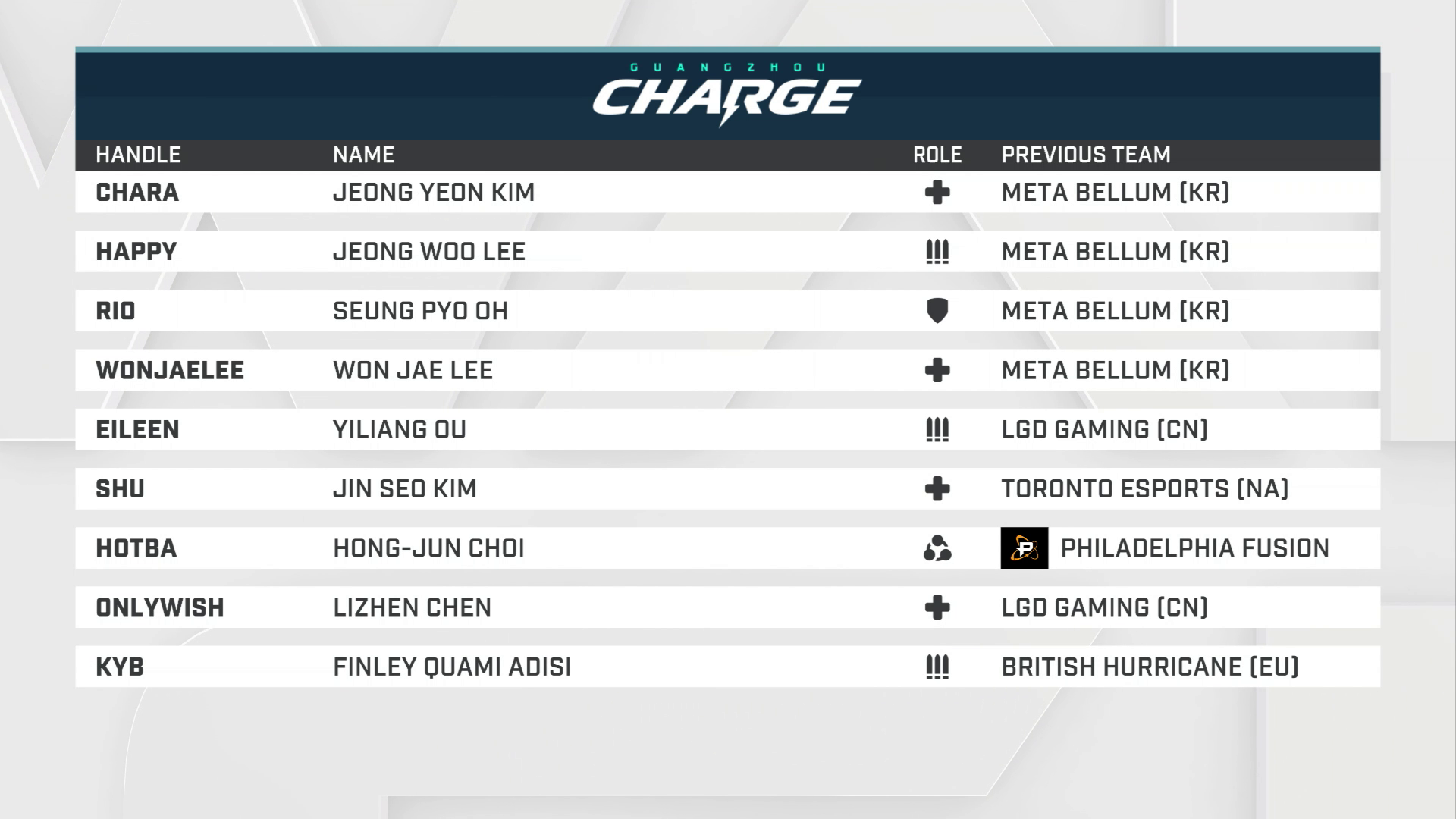 Vorschau zur Overwatch League 2019: Guangzhou Charge