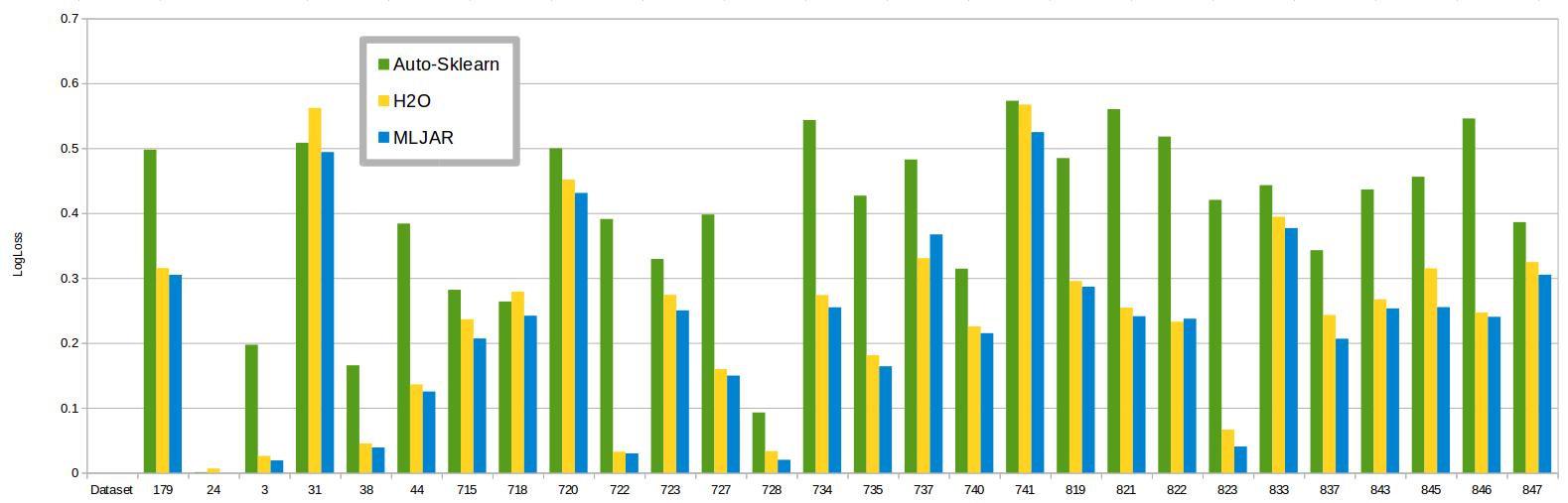 AutoML comparison plot bar