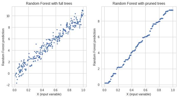 Random Forest responses