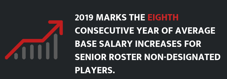 2019 Salary Guide Released