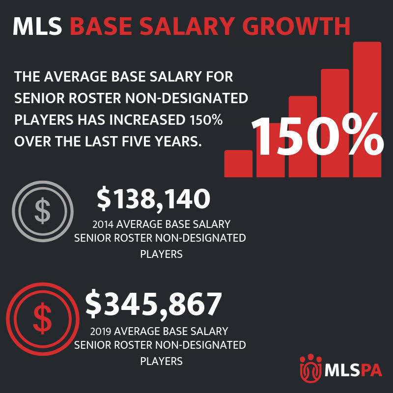 MLS Players Salary Guide | MLS Players Association