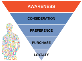 the need of consumer awareness at The first stage of the buyer decision process is need recognition helps you define the needs of the consumer, how the needs awareness (16.