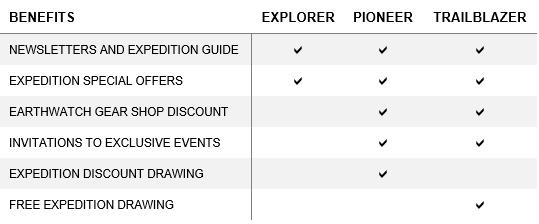 Member-chart