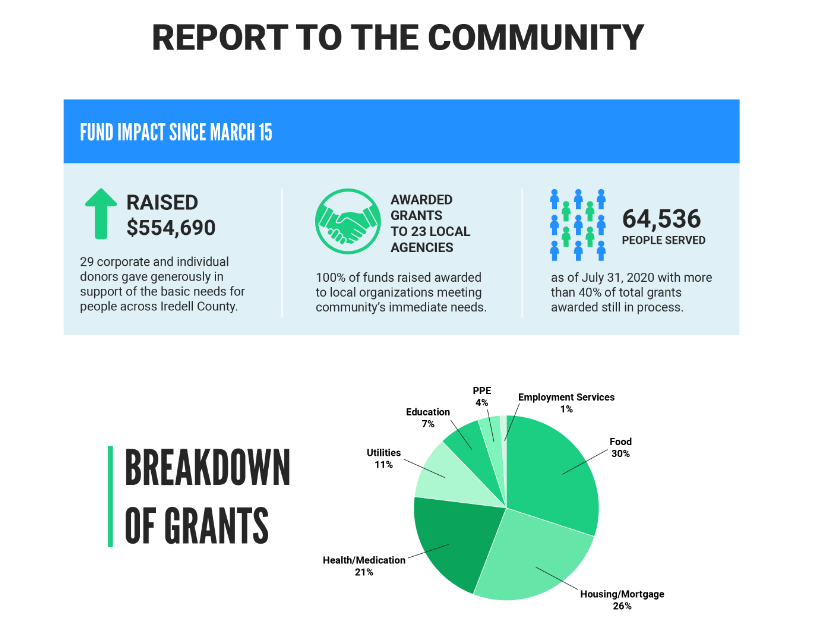 Iredell fund wrap up breakdown only graphic