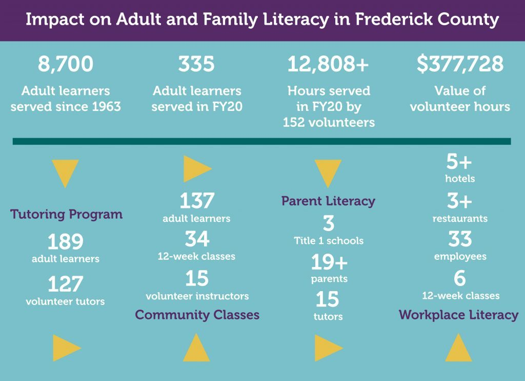 Literacy council impact numbers 1 1024x742