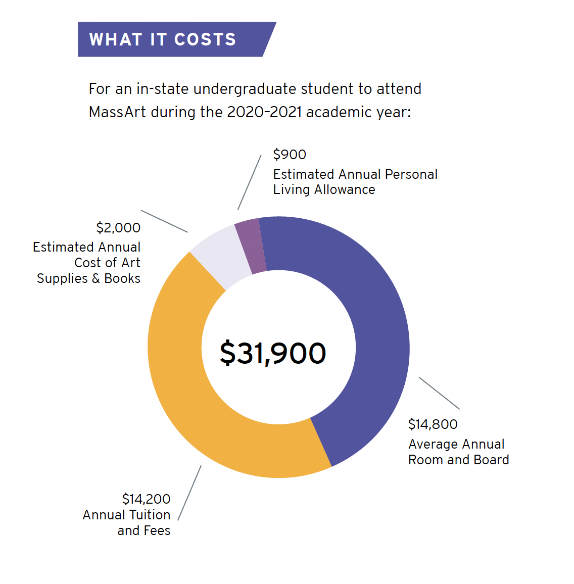 2021 RYP What It Costs Graphic