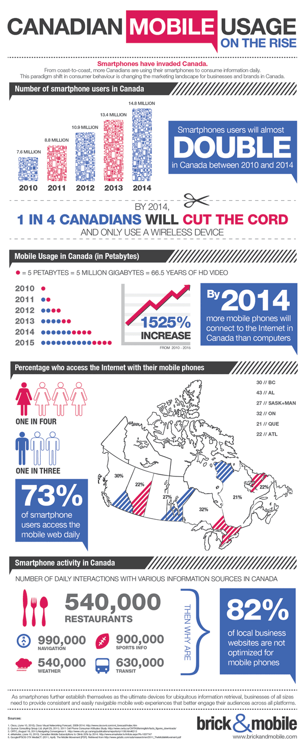 Canadian Mobile Usage On The Rise - Infographic (2011 brick&mobile|Mobile Marketing Made Easy)