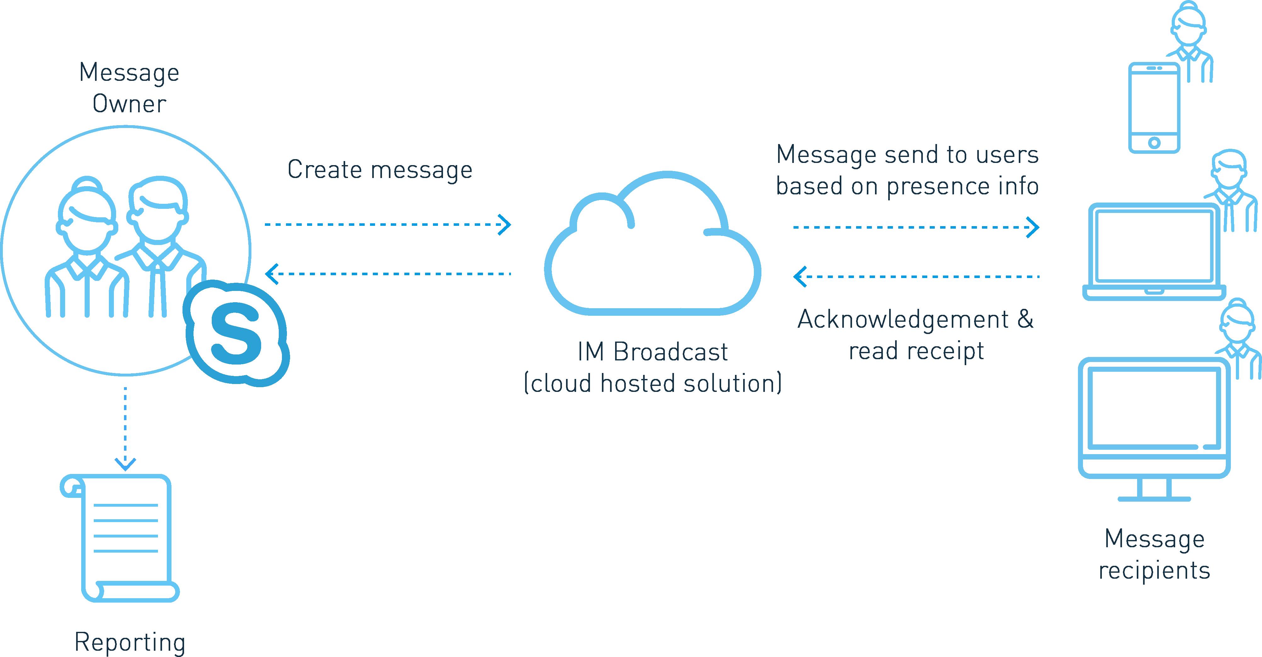 How IM Broadcast works
