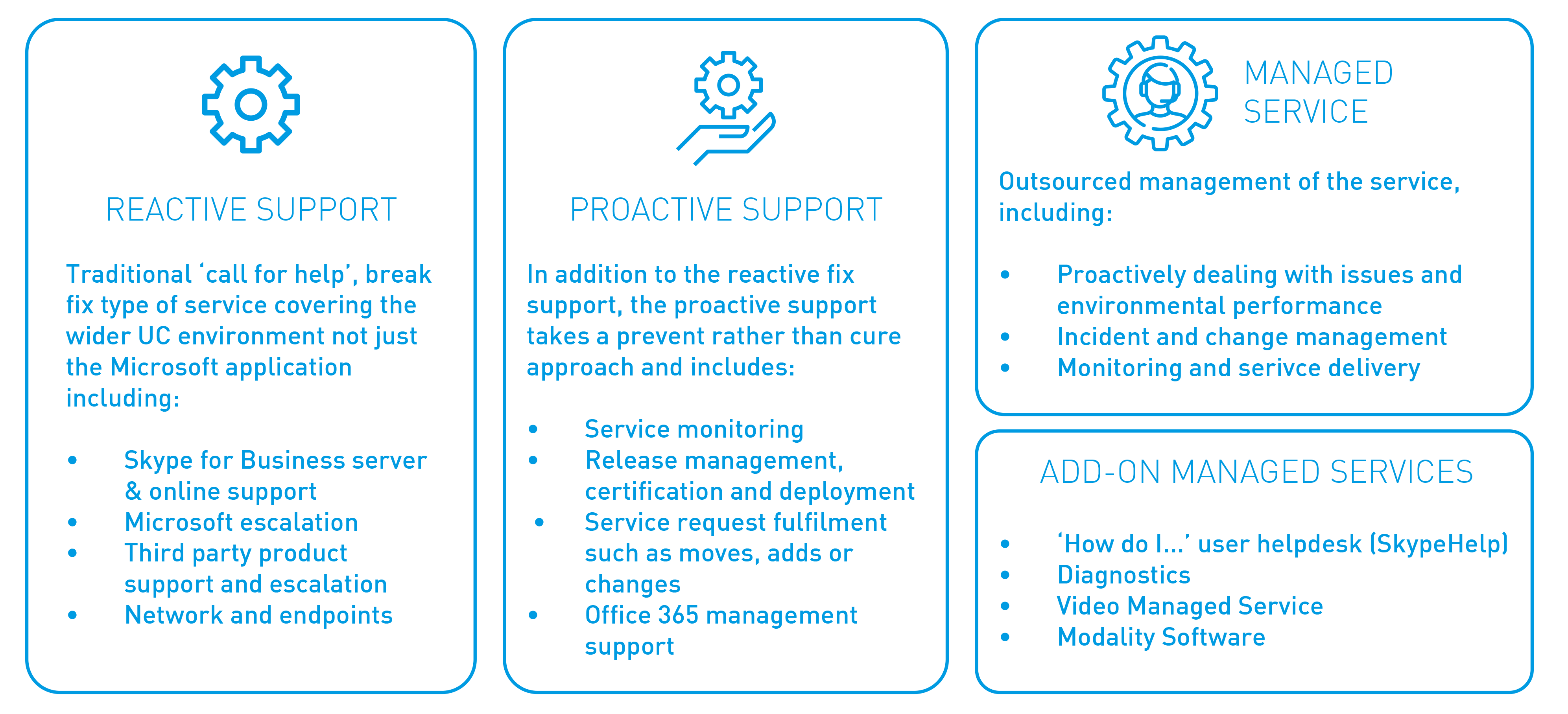 Support And Managed Services