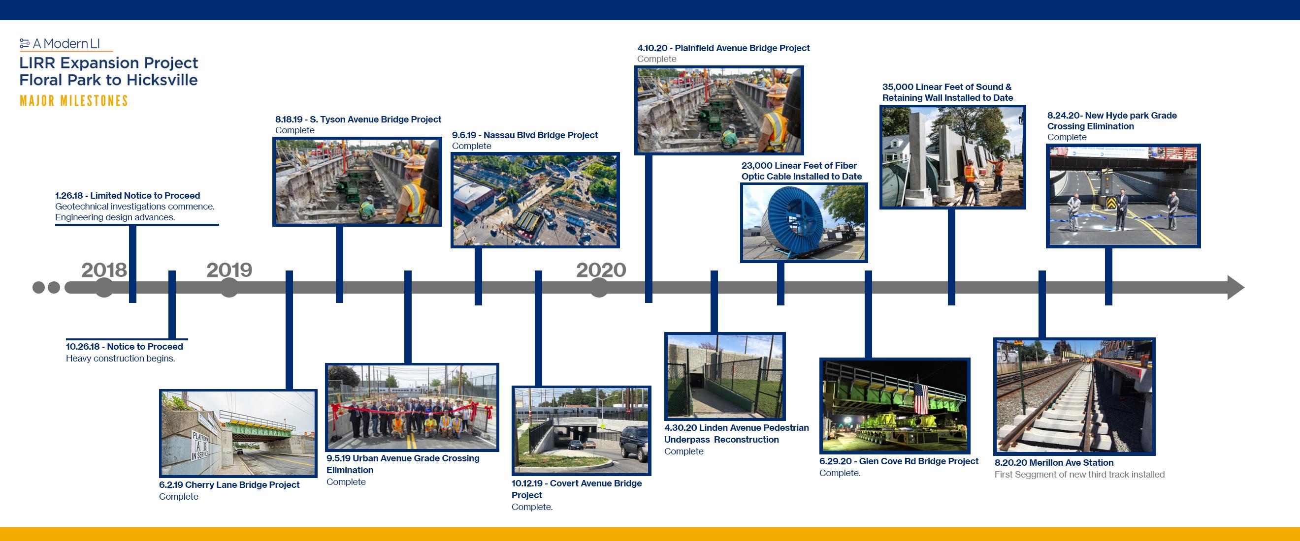 LIRR Expansion Project Major Milestones