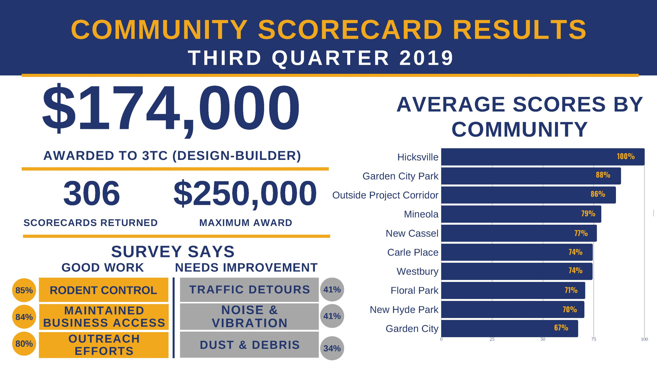 3Q2019 Community Scorecard Results_Public[2]