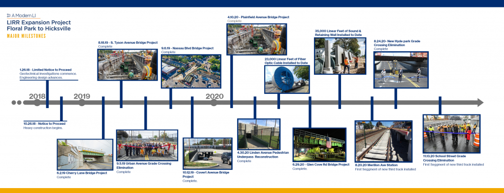 LIRR Expansion Project Major Milestones