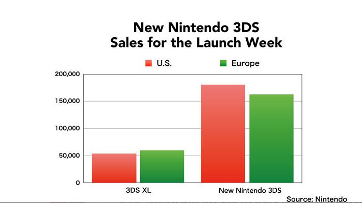 3ds_sales