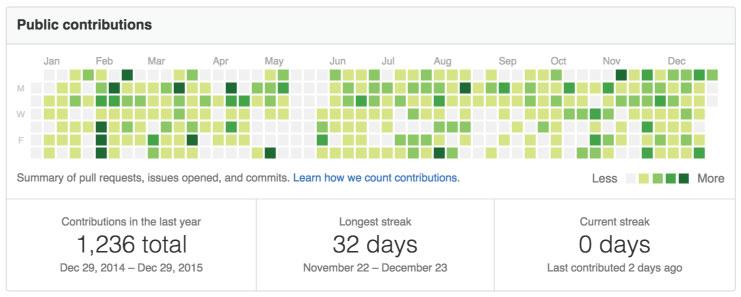 public GitHub activity