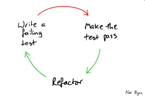 Diagram representing the red, green, refactor cycle
