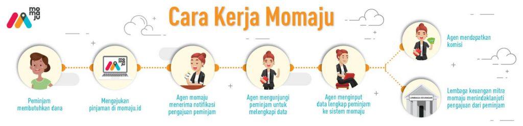 Infografik Cara Kerja Momaju