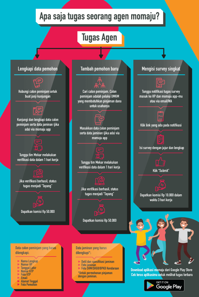 Infografis Tugas Agen Momaju