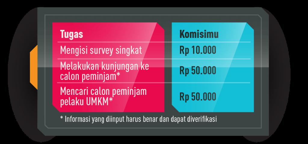 Infografis Komisi Tugas Agen Momaju