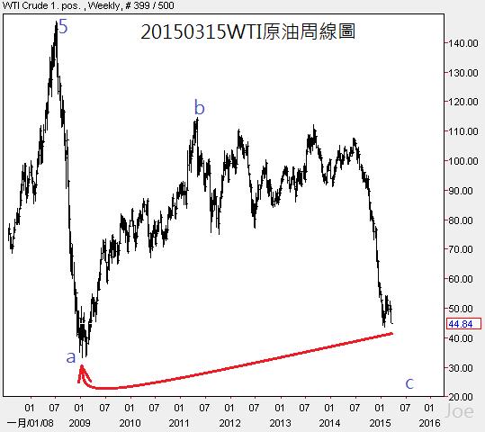 20150315WTI原油周線圖