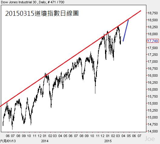20150315道瓊指數日線圖