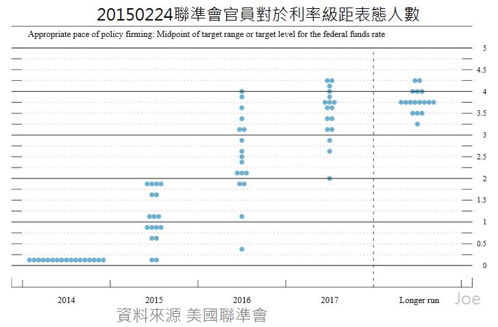 20150224聯準會官員對於利率級距表態人數