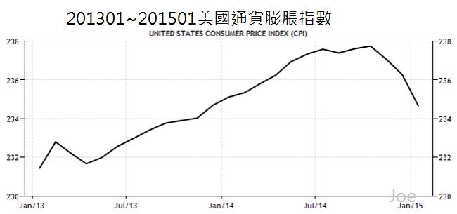 201301~201501美國通貨膨脹指數