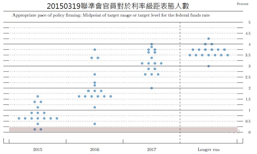 20150319聯準會官員對於利率級距表態人數