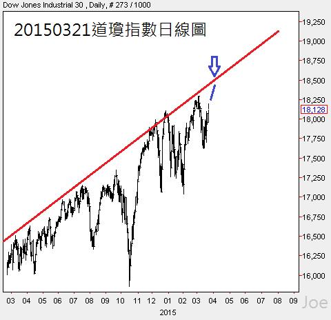 20150321道瓊指數日線圖