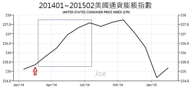 201401~201502美國通貨膨脹指數
