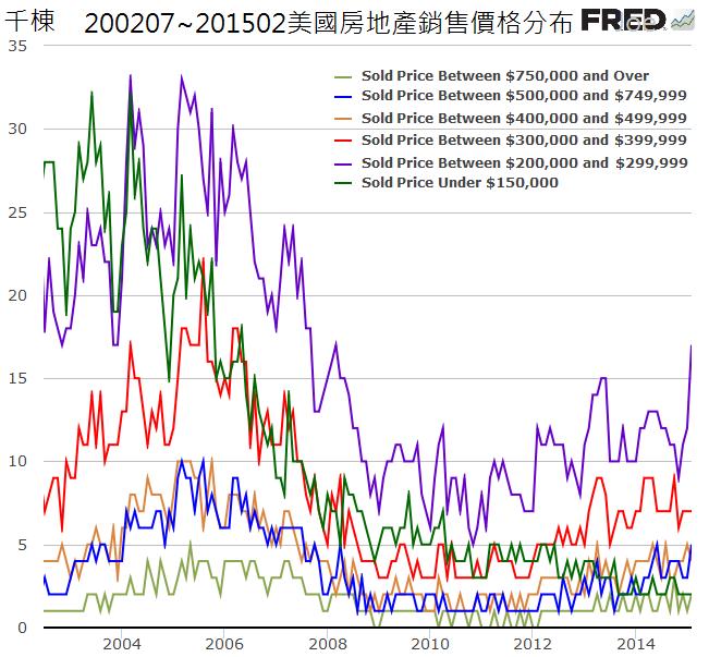 200207~201502美國房地產銷售價格分布