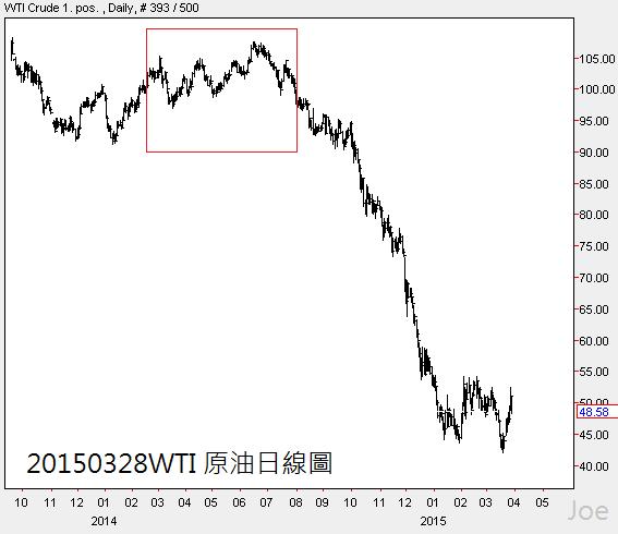 20150328WTI 原油日線圖