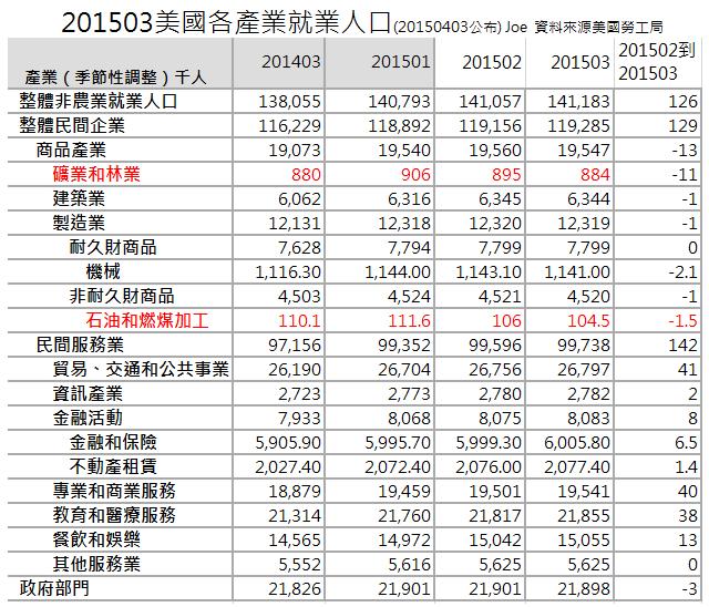 201503美國各產業就業人口